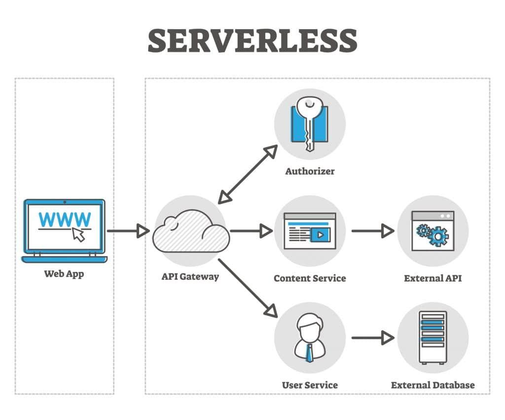 Serverless,Vector,Illustration.,Cloud,Based,Web,App,In,Labeled,Outline